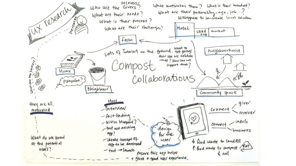 Foodscape Collective - Compost Collaborations